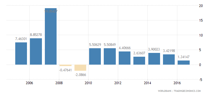 moldova services etc  value added annual percent growth wb data