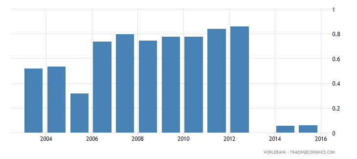 moldova share of employed in agriculture  elderly wb data