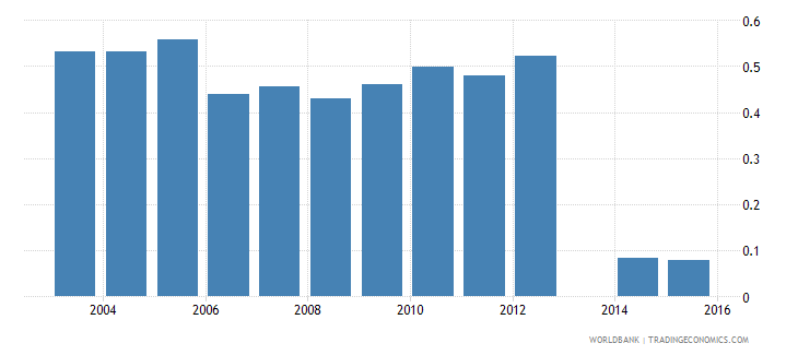 moldova share of employed in agriculture  male wb data
