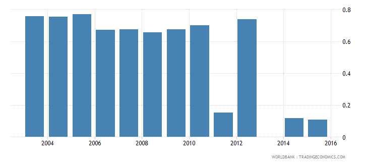 moldova share of employed in agriculture  rural wb data