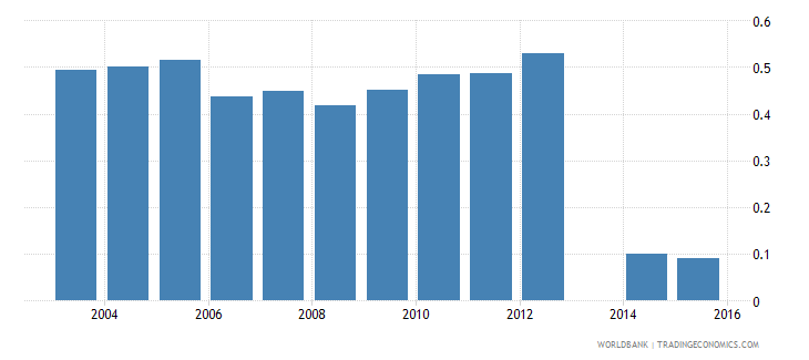 moldova share of employed in agriculture total population wb data