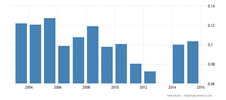 moldova share of employed in industry  female wb data