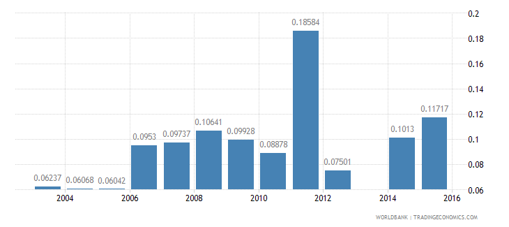 moldova share of employed in industry  rural wb data