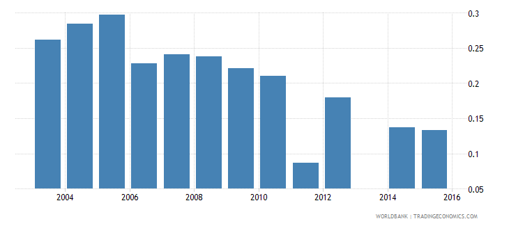 moldova share of employed in industry  urban wb data