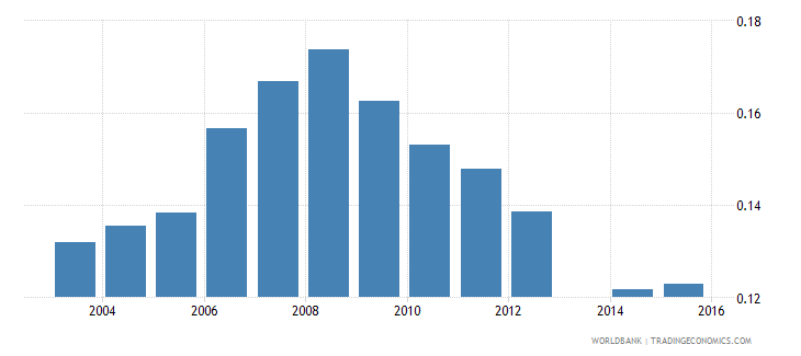 moldova share of employed in industry  working age wb data