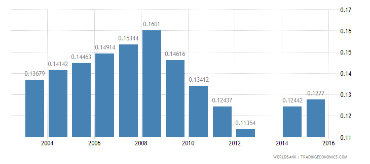 moldova share of employed in industry total population wb data