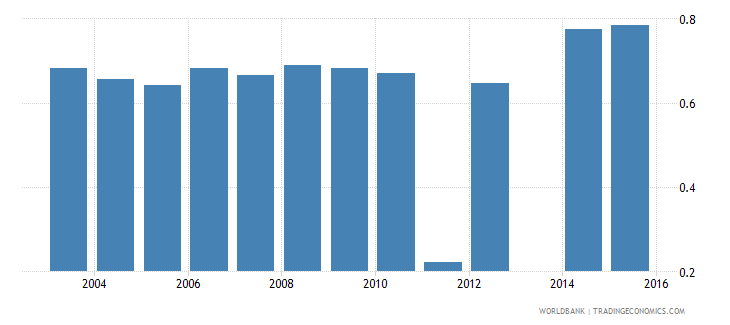 moldova share of employed in services  urban wb data