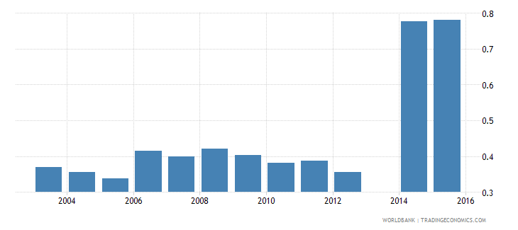 moldova share of employed in services total population wb data
