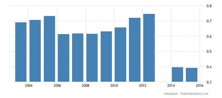 moldova share of employed in total population wb data