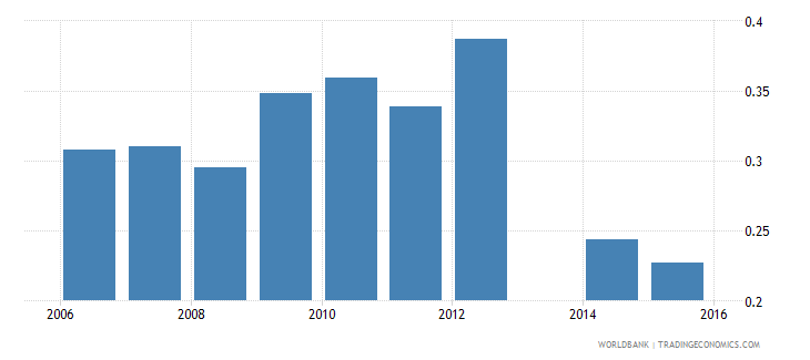 moldova share of employed workers who are self employed  youth wb data