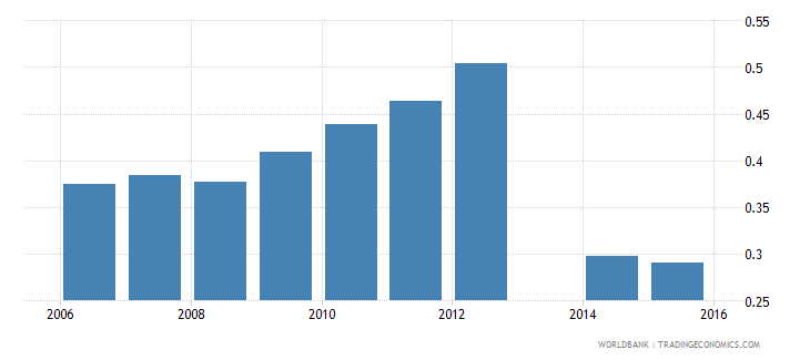 moldova share of employed workers who are self employed in total population wb data