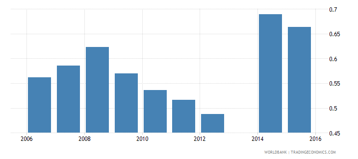 moldova share of employed workers who are wage employees  youth wb data