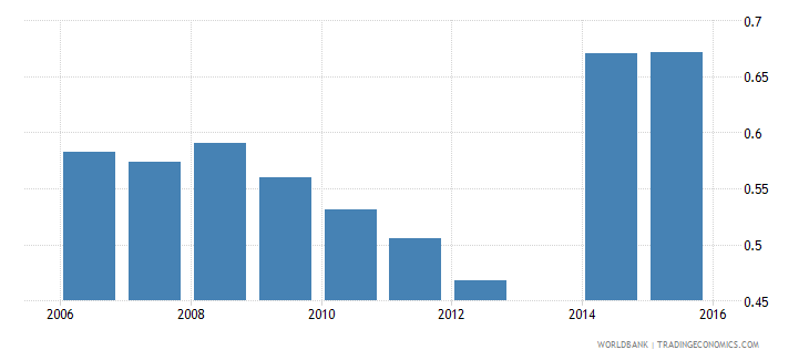 moldova share of employed workers who are wage employees in total population wb data