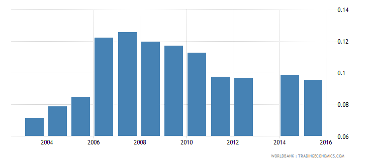 moldova share of inactive students in total population wb data