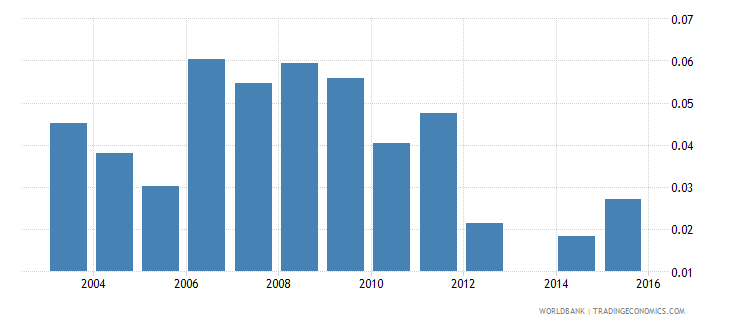 moldova share of unemployed  youth wb data