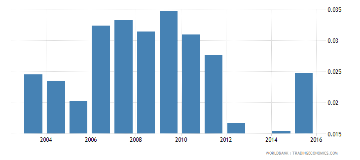 moldova share of unemployed in total population wb data