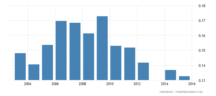 moldova share of youth 15 24 in total population  female wb data
