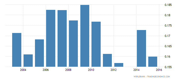 moldova share of youth 15 24 in total population  male wb data