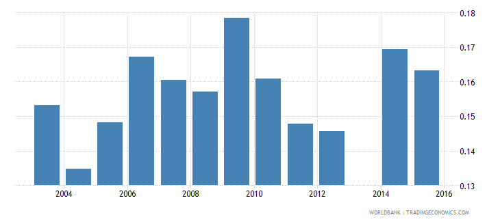 moldova share of youth 15 24 in total population  rural wb data
