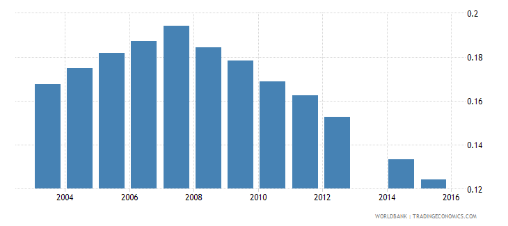 moldova share of youth 15 24 in total population  urban wb data