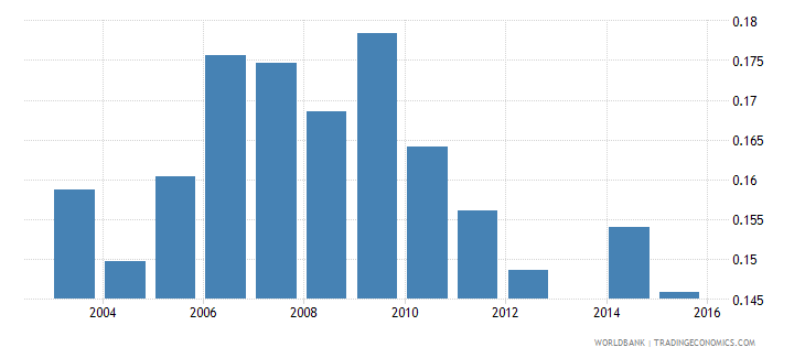 moldova share of youth 15 24 in total population wb data