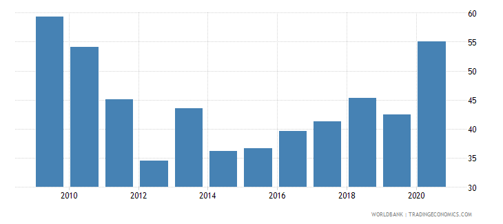 moldova short term debt percent of exports of goods services and income wb data