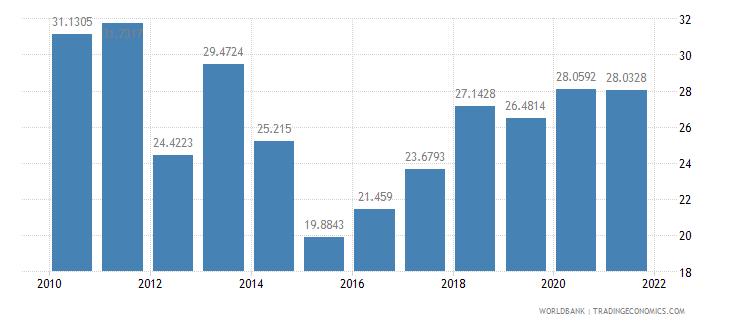 moldova short term debt percent of total external debt wb data