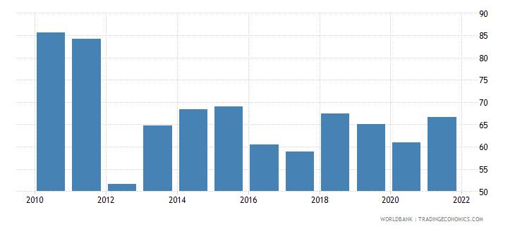 moldova short term debt percent of total reserves wb data