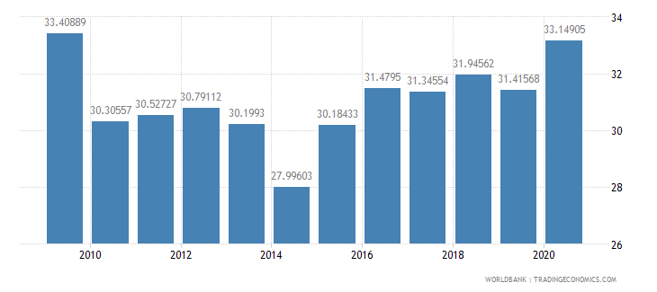 moldova social contributions percent of revenue wb data