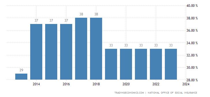 Moldova Social Security Rate