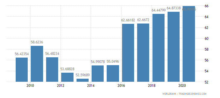 moldova subsidies and other transfers percent of expense wb data