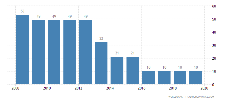 moldova tax payments number wb data