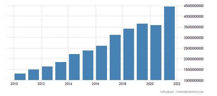 moldova tax revenue current lcu wb data