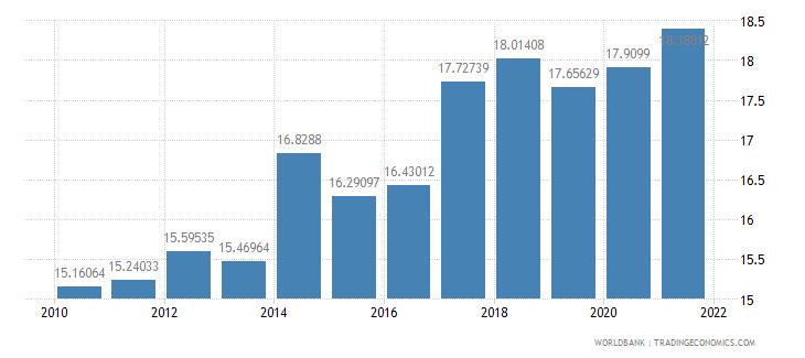 moldova tax revenue percent of gdp wb data