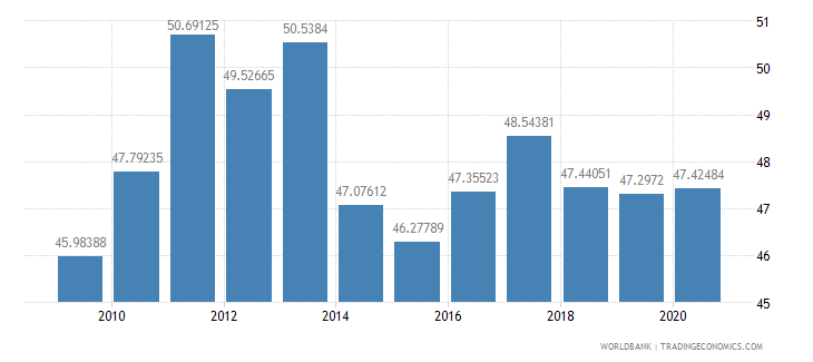 moldova taxes on goods and services percent of revenue wb data