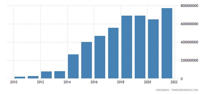 moldova taxes on income profits and capital gains current lcu wb data