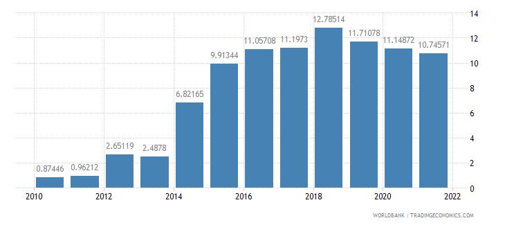 moldova taxes on income profits and capital gains percent of revenue wb data