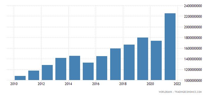 moldova taxes on international trade current lcu wb data