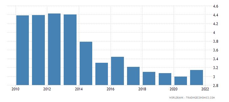 moldova taxes on international trade percent of revenue wb data