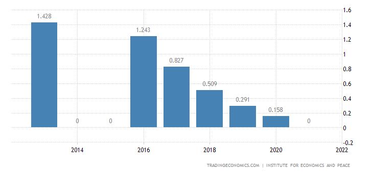 Moldova Terrorism Index