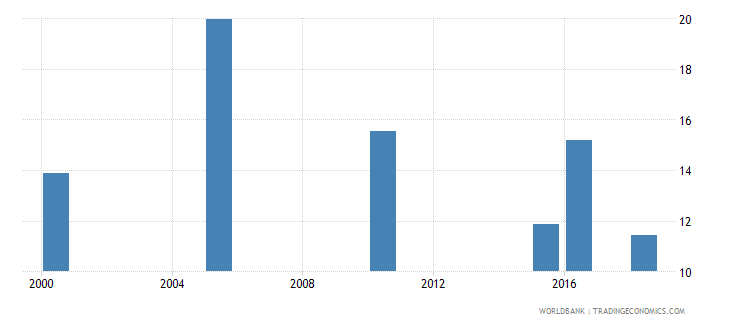 moldova total alcohol consumption per capita liters of pure alcohol projected estimates 15 years of age wb data