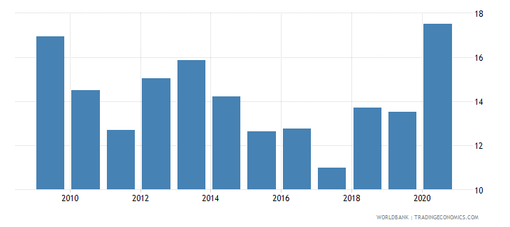 moldova total debt service percent of exports of goods services and income wb data