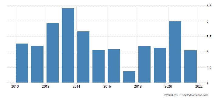 moldova total debt service percent of gni wb data