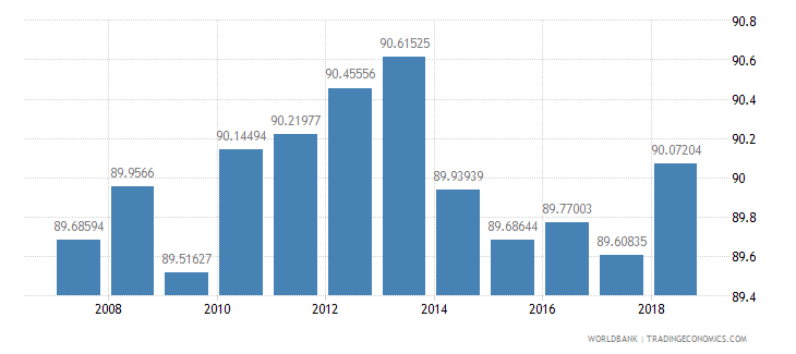 moldova total enrollment primary female percent net wb data