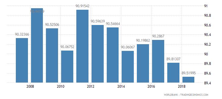 moldova total enrollment primary male percent net wb data