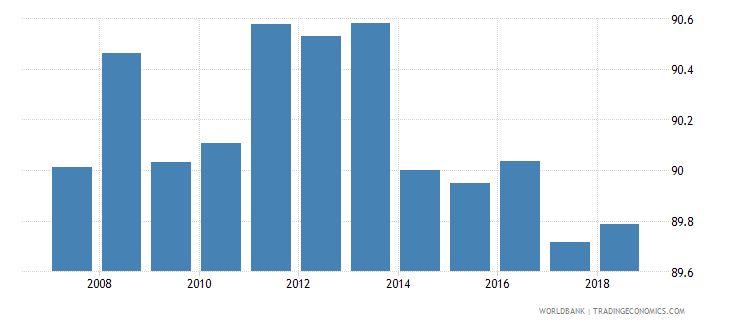 moldova total enrollment primary percent net wb data