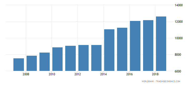 moldova total fisheries production metric tons wb data