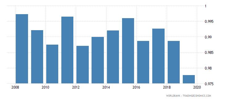 moldova total net enrolment rate lower secondary gender parity index gpi wb data