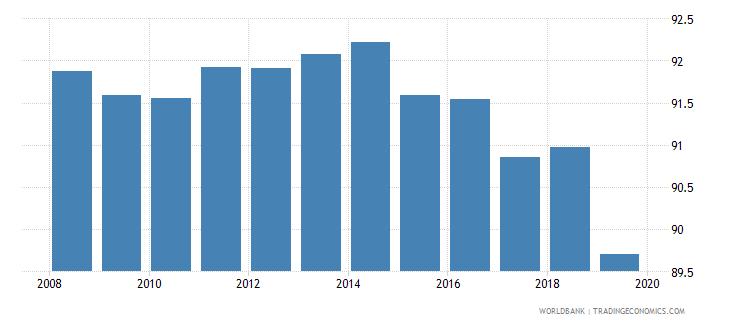 moldova total net enrolment rate primary both sexes percent wb data