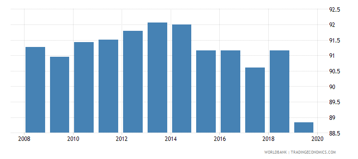 moldova total net enrolment rate primary female percent wb data